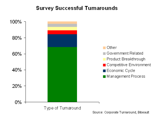 Type of Turnaround